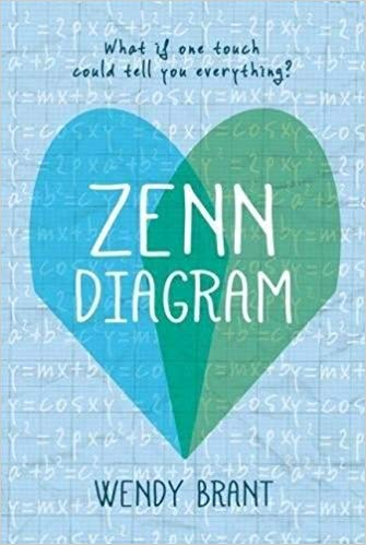 zenndiagram